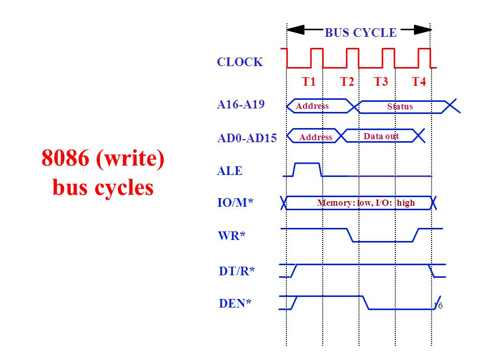 8086 (write) bus cycles BUS CYCLE CLOCK T1 T2 T3 T4 A16-A19 AD0-AD15