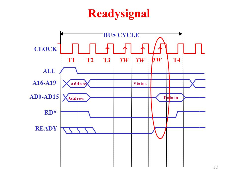 Readysignal BUS CYCLE CLOCK T1 T2 T3 TW TW TW T4 ALE A16-A19 AD0-AD15
