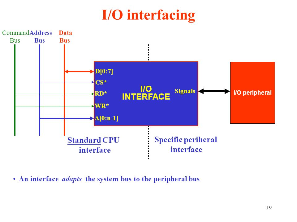I/O interfacing I/O INTERFACE Standard CPU Specific periheral