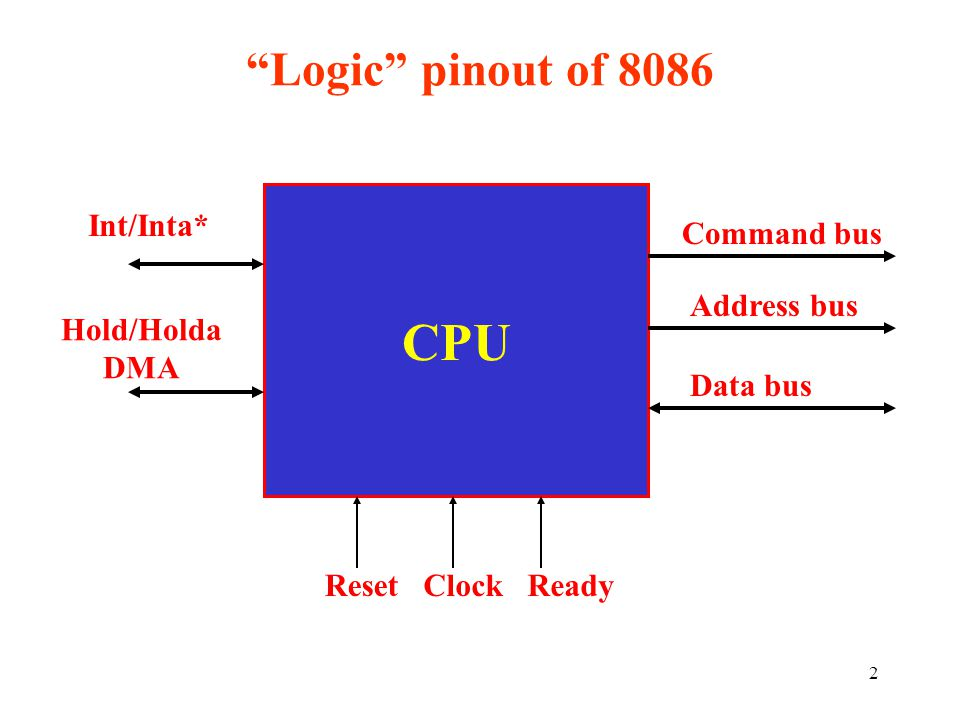 CPU Logic pinout of 8086 Int/Inta* Command bus Address bus