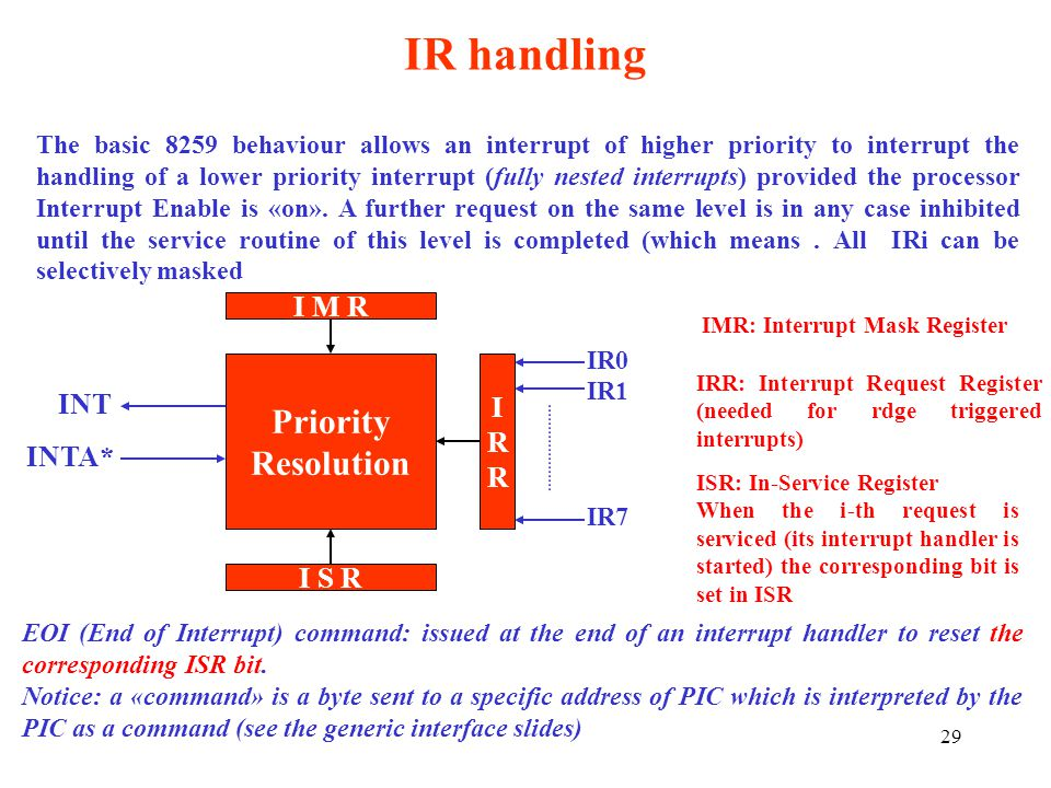 IR handling Priority Resolution I M R I INT R INTA* I S R