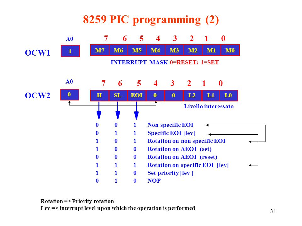 8259 PIC programming (2) 7 6 5 4 3 2 1 0 OCW1 7 6 5 4 3 2 1 0 OCW2 A0