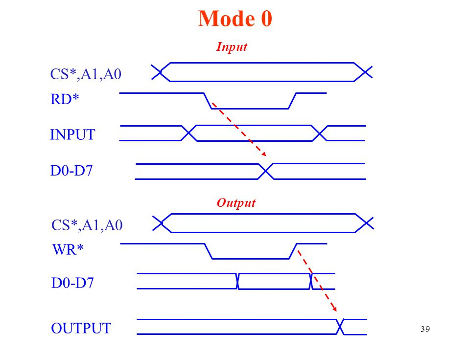 Mode 0 CS*,A1,A0 RD* INPUT D0-D7 CS*,A1,A0 WR* D0-D7 OUTPUT Input