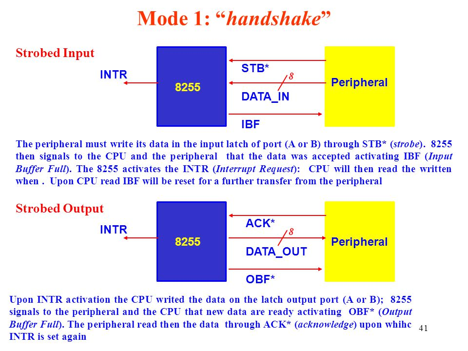 Mode 1: handshake Strobed Input Strobed Output INTR STB* DATA_IN IBF