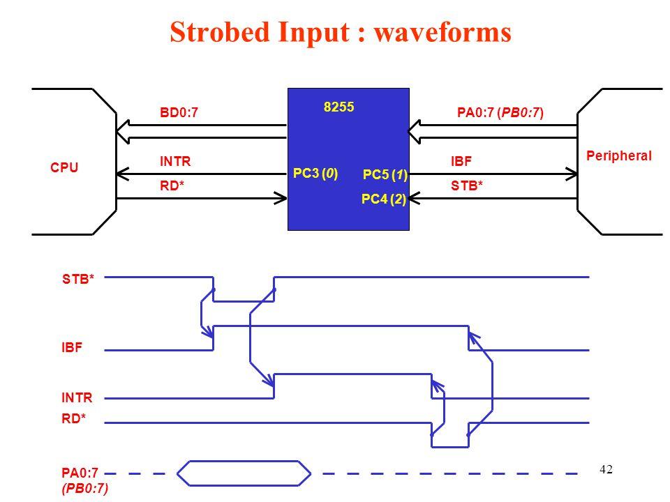 Strobed Input : waveforms