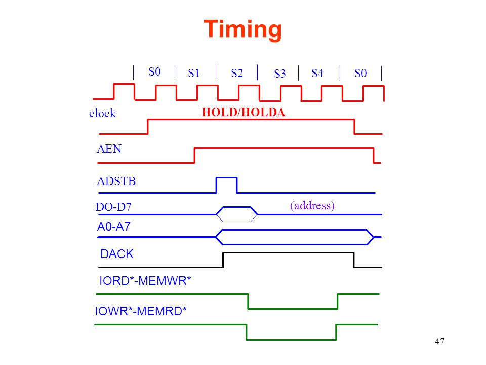 Timing S0 S1 S2 S3 S4 S0 clock HOLD/HOLDA AEN ADSTB DO-D7 (address)