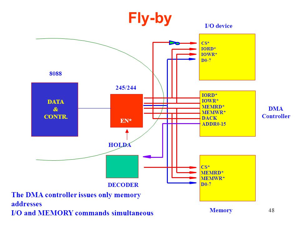 Fly-by The DMA controller issues only memory addresses