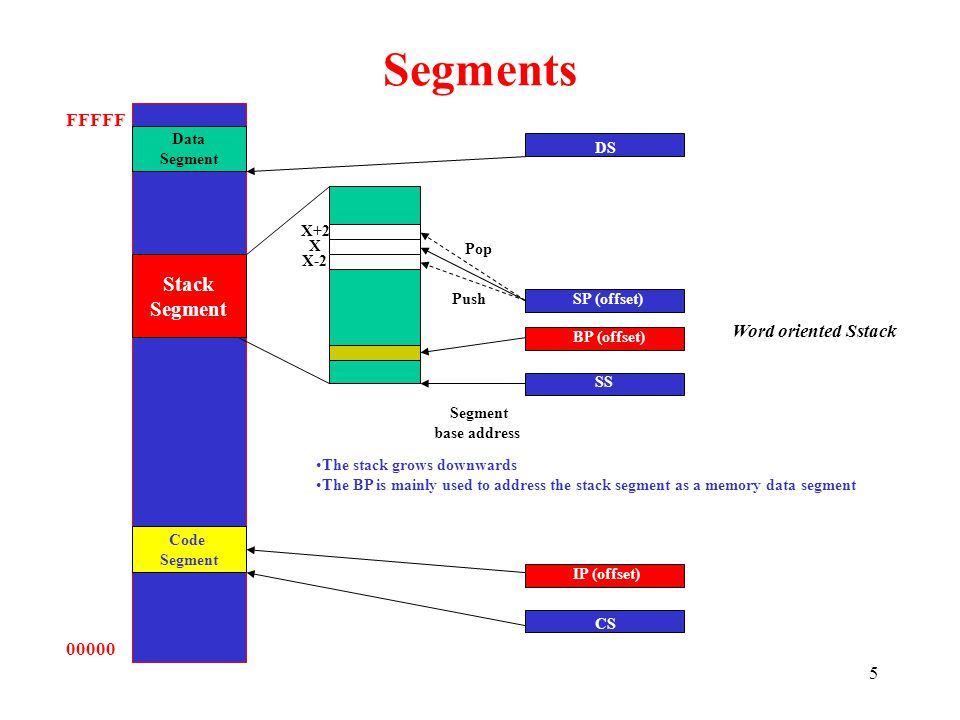 Segments Stack Segment FFFFF Word oriented Sstack 00000 Data Segment