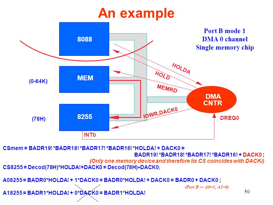 An example Port B mode 1 DMA 0 channel 8088 Single memory chip MEM DMA