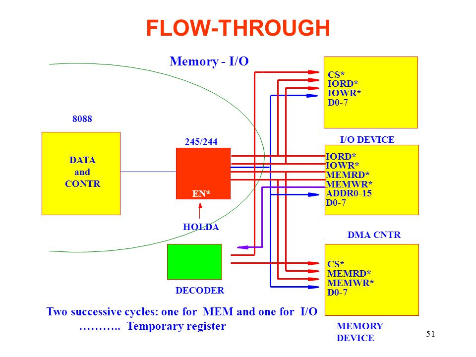 FLOW-THROUGH Memory - I/O