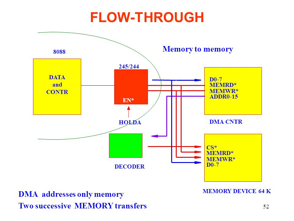 FLOW-THROUGH Memory to memory DMA addresses only memory