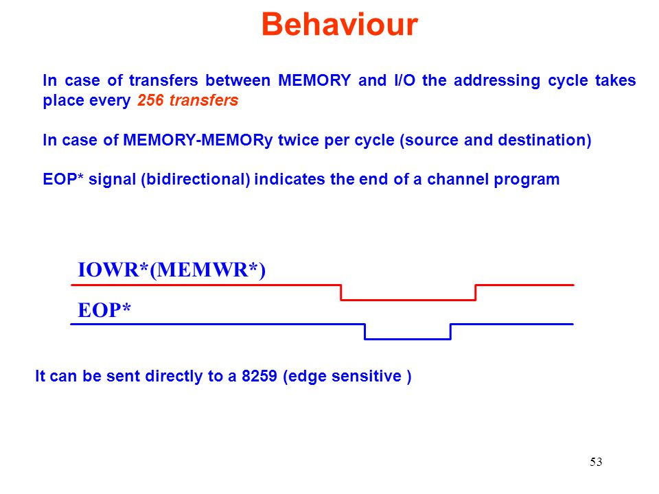Behaviour IOWR*(MEMWR*) EOP*