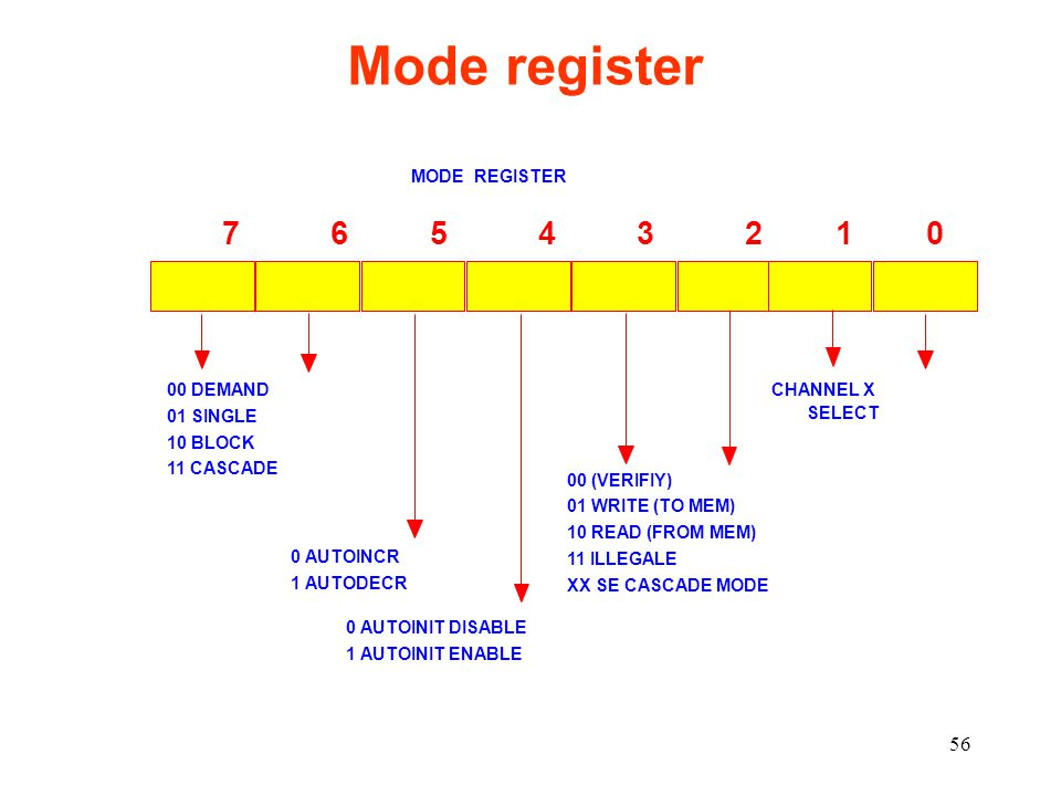 Mode register 7 6 5 4 3 2 1 0 MODE REGISTER 00 DEMAND CHANNEL X SELECT