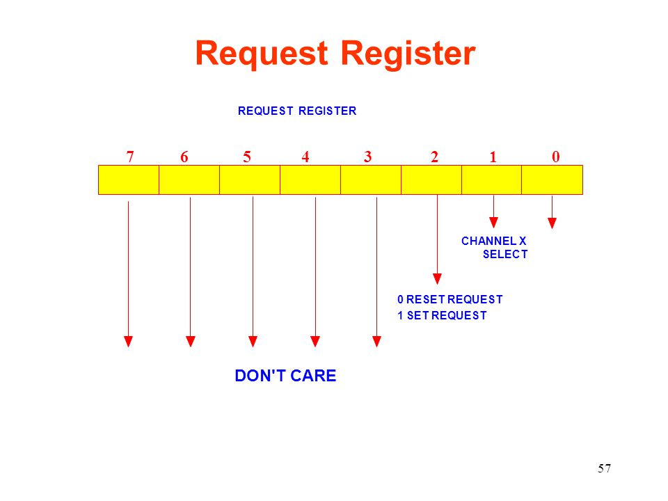 Request Register 7 6 5 4 3 2 1 0 DON T CARE REQUEST REGISTER CHANNEL X