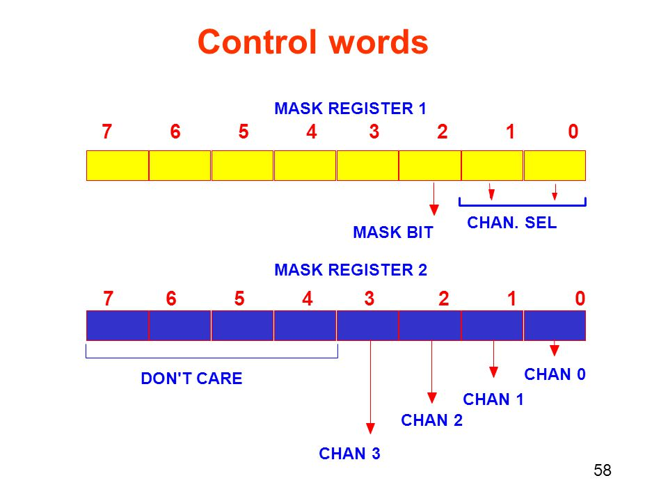 Control words 7 6 5 4 3 2 1 0 7 6 5 4 3 2 1 0 MASK REGISTER 1