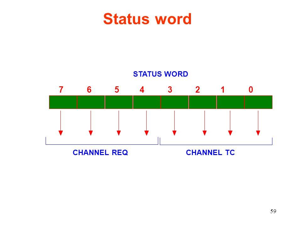 Status word STATUS WORD. 7 6 5 4 3 2 1 0.