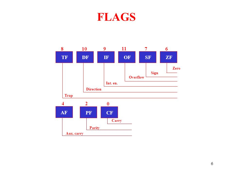FLAGS 8 10 9 11 7 6 TF DF IF OF SF ZF 4 2 AF PF CF Zero Sign Overflow