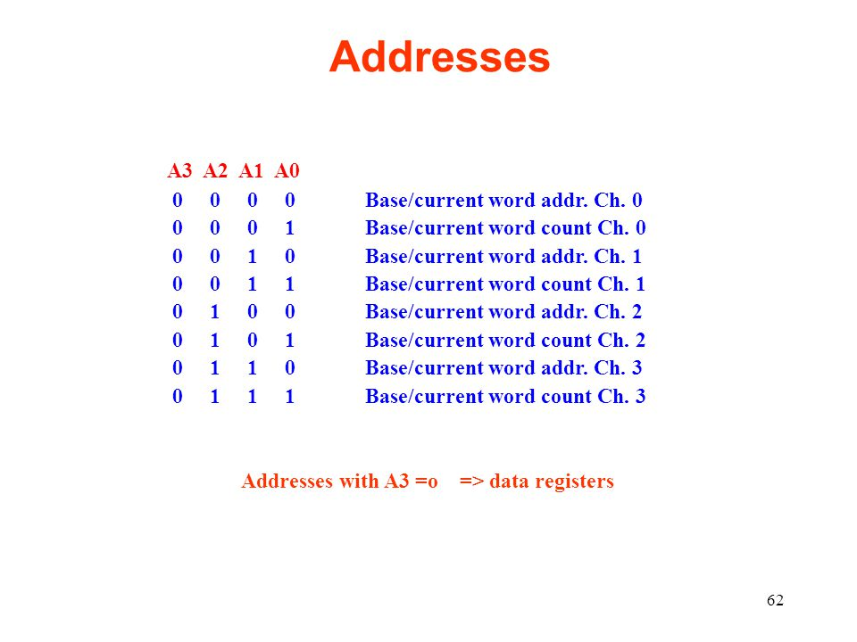 Addresses A3 A2 A1 A0 0 0 0 0 Base/current word addr. Ch. 0