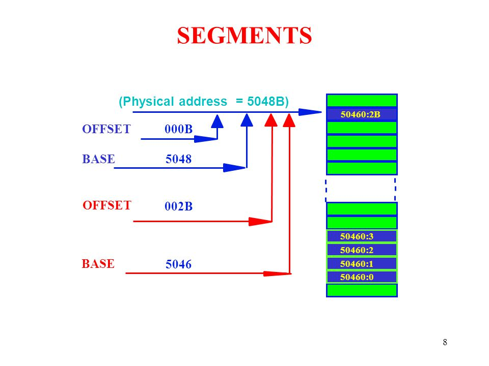 SEGMENTS (Physical address = 5048B) OFFSET 000B BASE 5048 OFFSET 002B