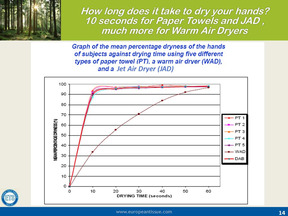 How long does it take to dry your hands