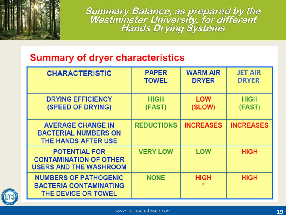 Summary Balance, as prepared by the Westminster University, for different Hands Drying Systems