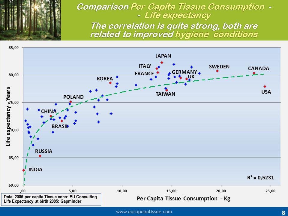 Comparison Per Capita Tissue Consumption - - Life expectancy