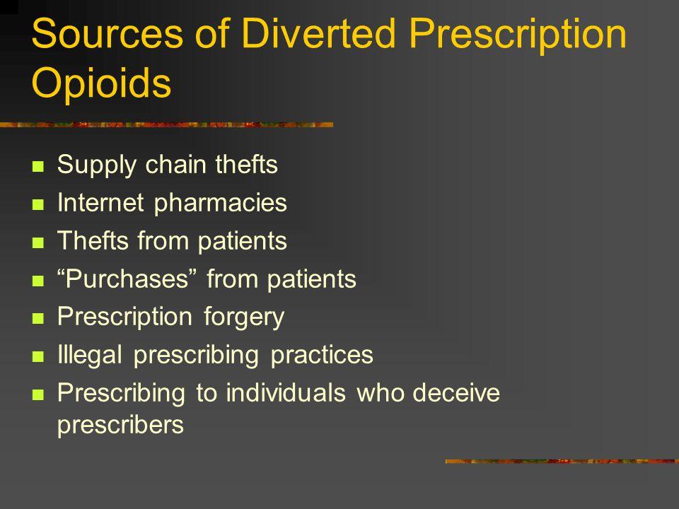 Sources of Diverted Prescription Opioids