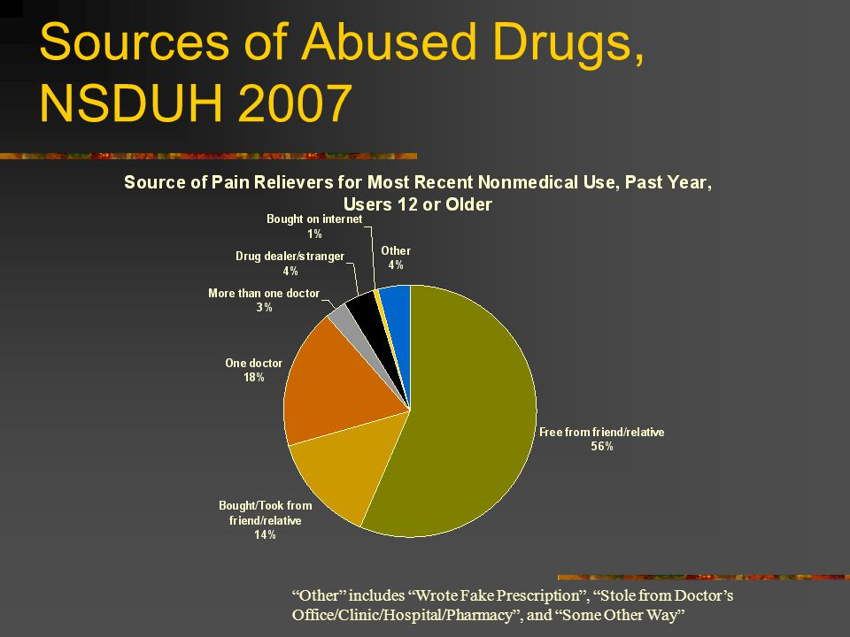 Sources of Abused Drugs, NSDUH 2007