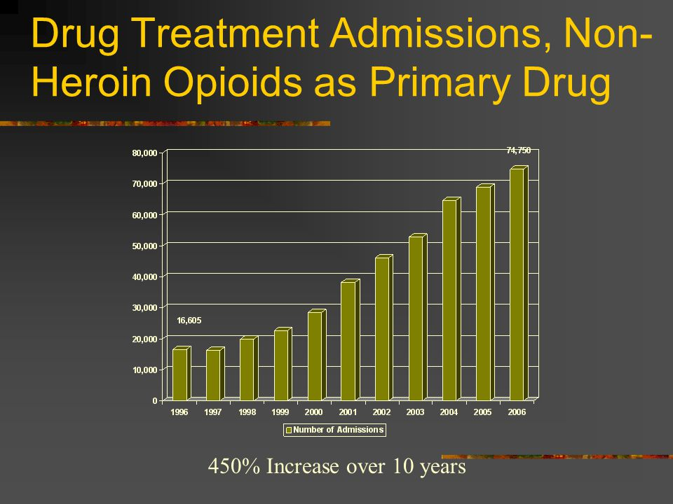 Drug Treatment Admissions, Non-Heroin Opioids as Primary Drug