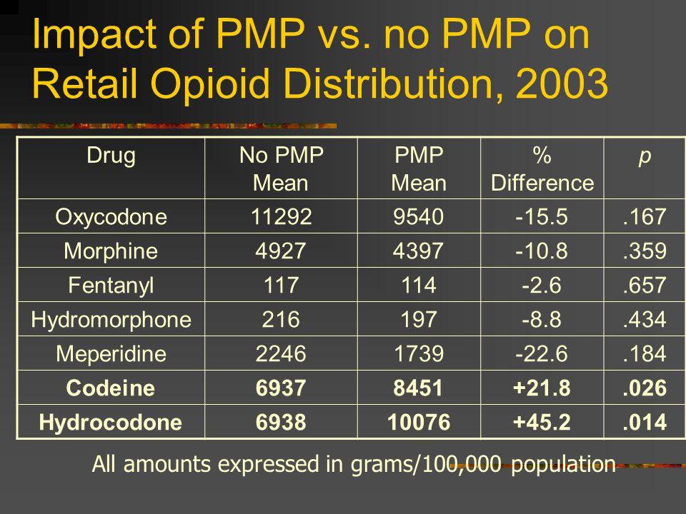 Impact of PMP vs. no PMP on Retail Opioid Distribution, 2003