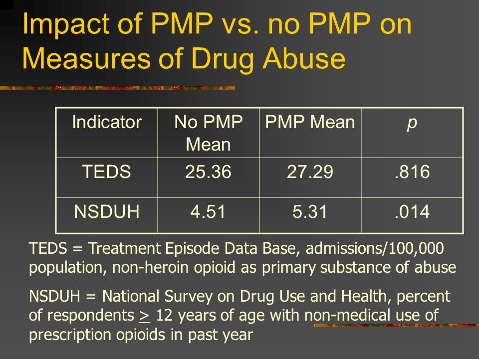 Impact of PMP vs. no PMP on Measures of Drug Abuse