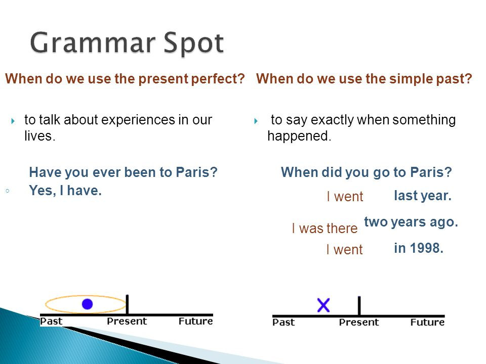 Grammar Spot When do we use the present perfect