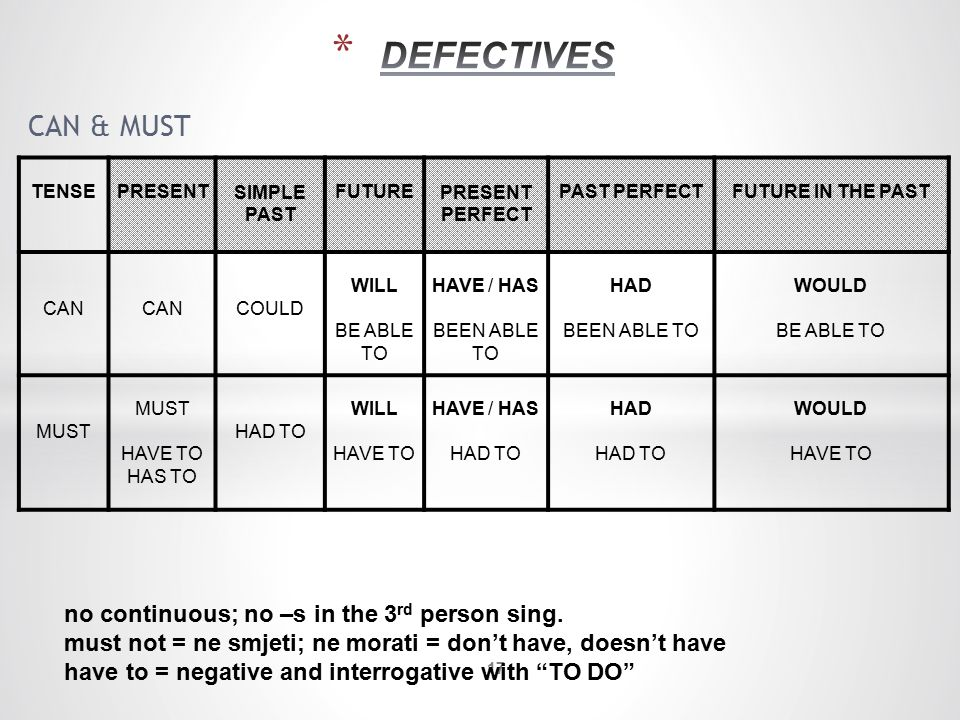 DEFECTIVES CAN & MUST no continuous; no –s in the 3rd person sing.