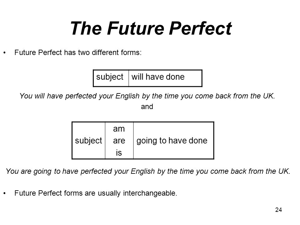 The Future Perfect subject will have done subject am are is