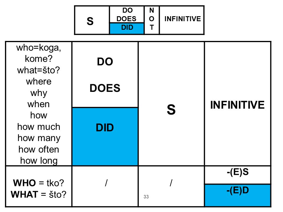 S S DO DOES INFINITIVE DID who=koga, kome what=što where why when