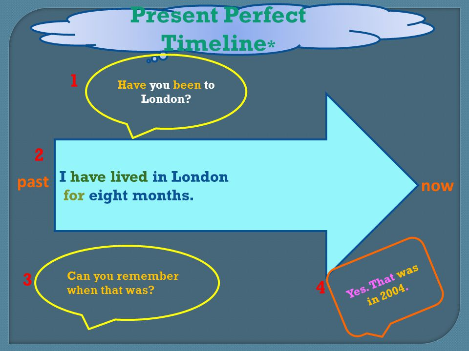 Present Perfect Timeline*
