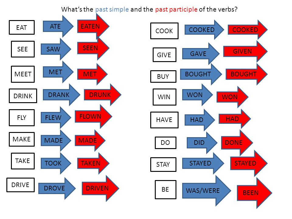 What's the past simple and the past participle of the verbs