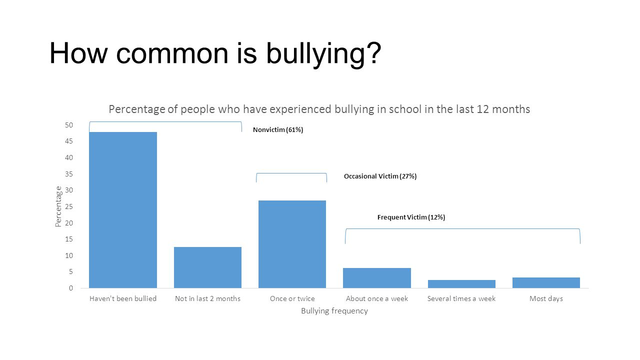 How common is bullying Nonvictim (61%)