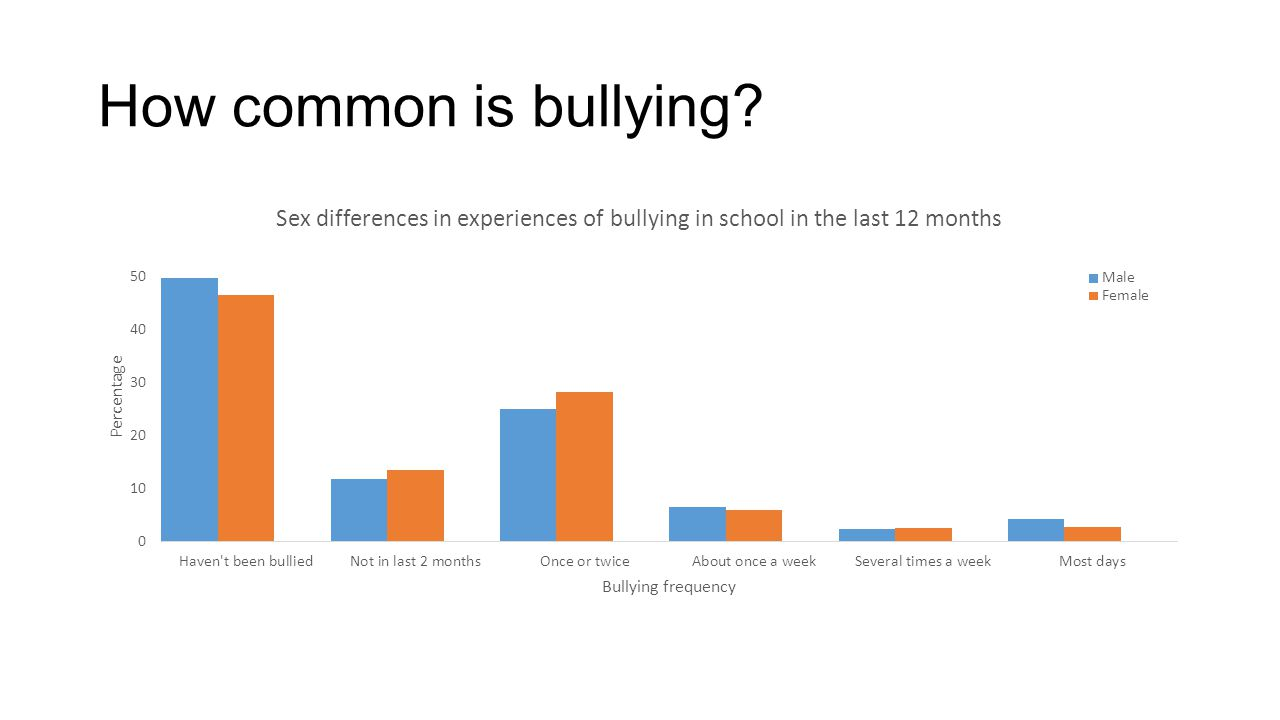 How common is bullying