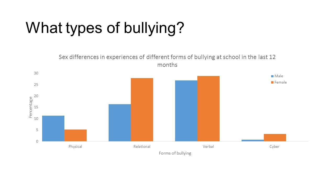 What types of bullying