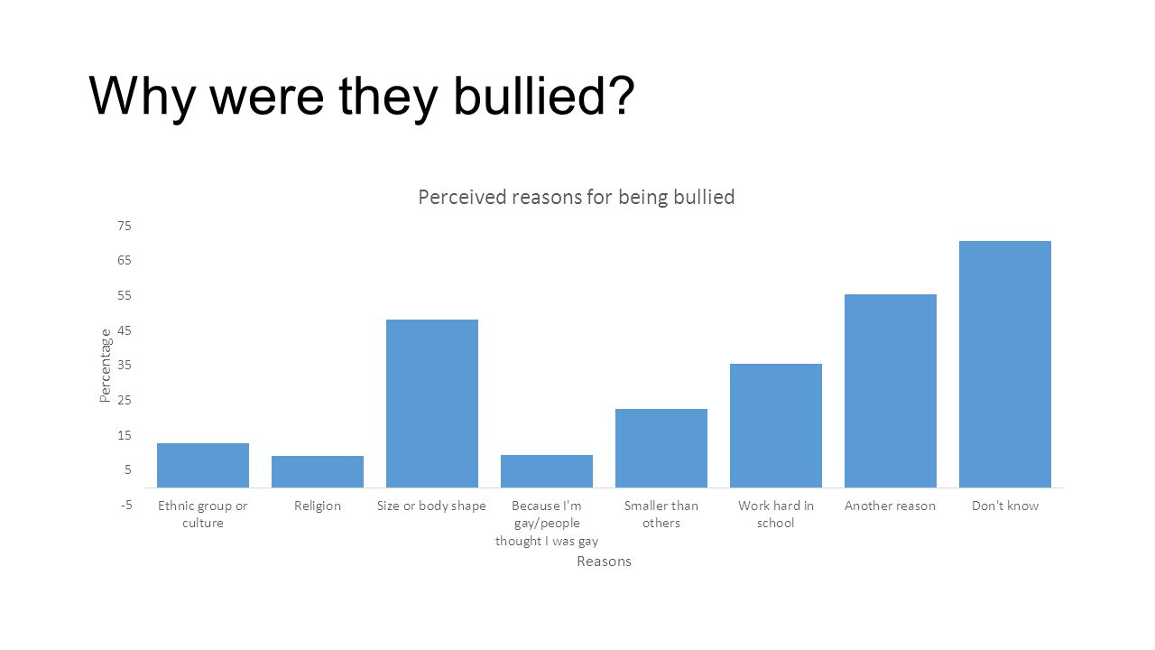 Why were they bullied Students were also asked what was or were the reasons that they thought they were bullied.