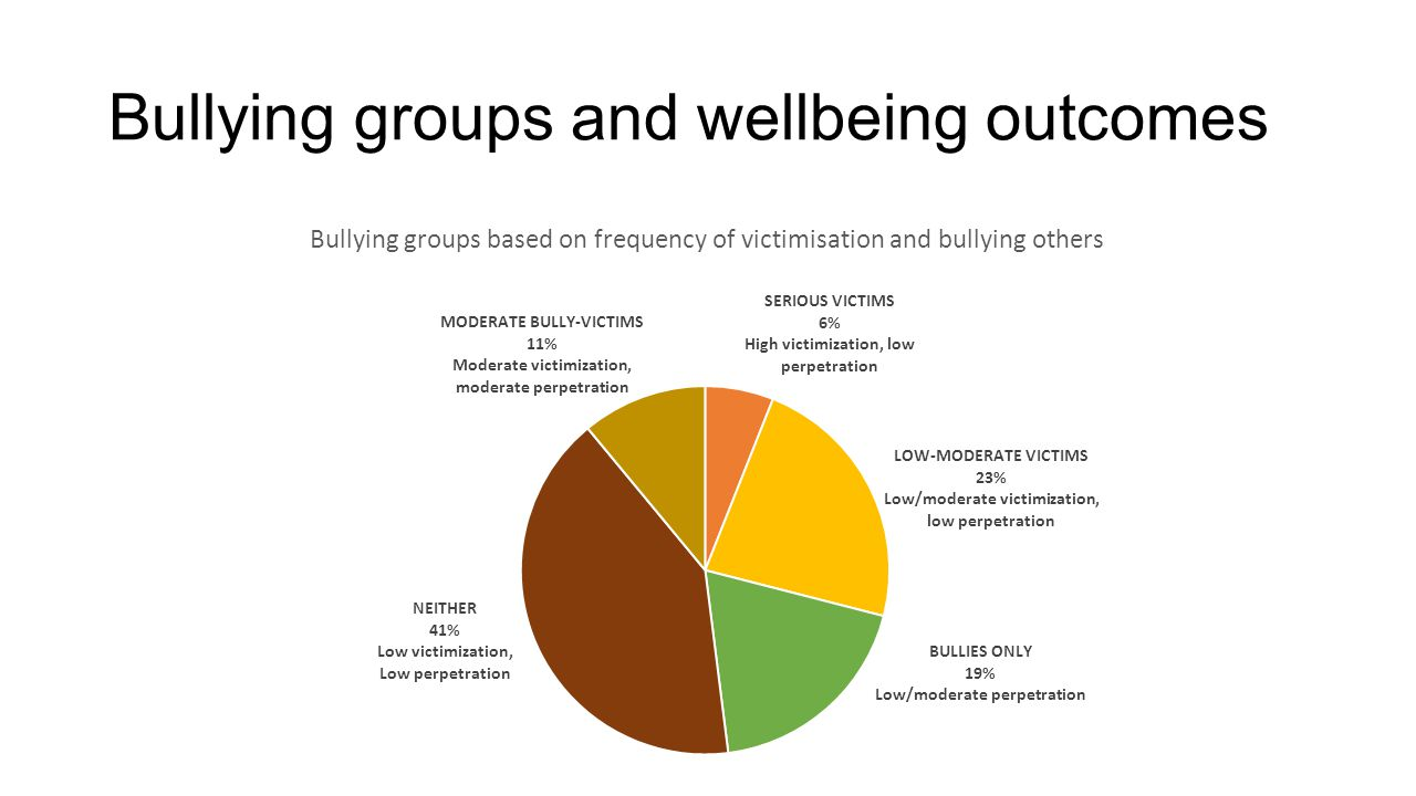 Bullying groups and wellbeing outcomes