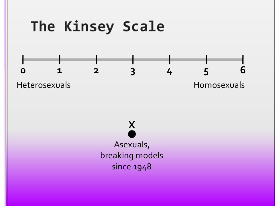 Asexuals, breaking models since 1948