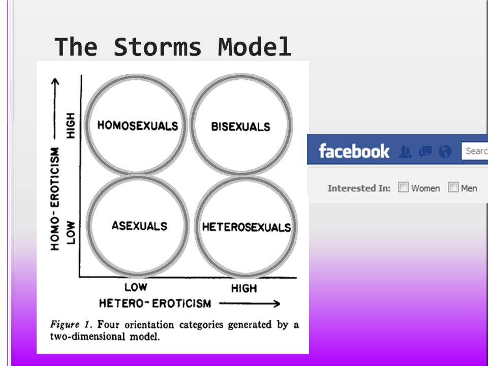 The Storms Model