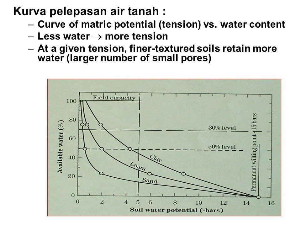 Kurva pelepasan air tanah :
