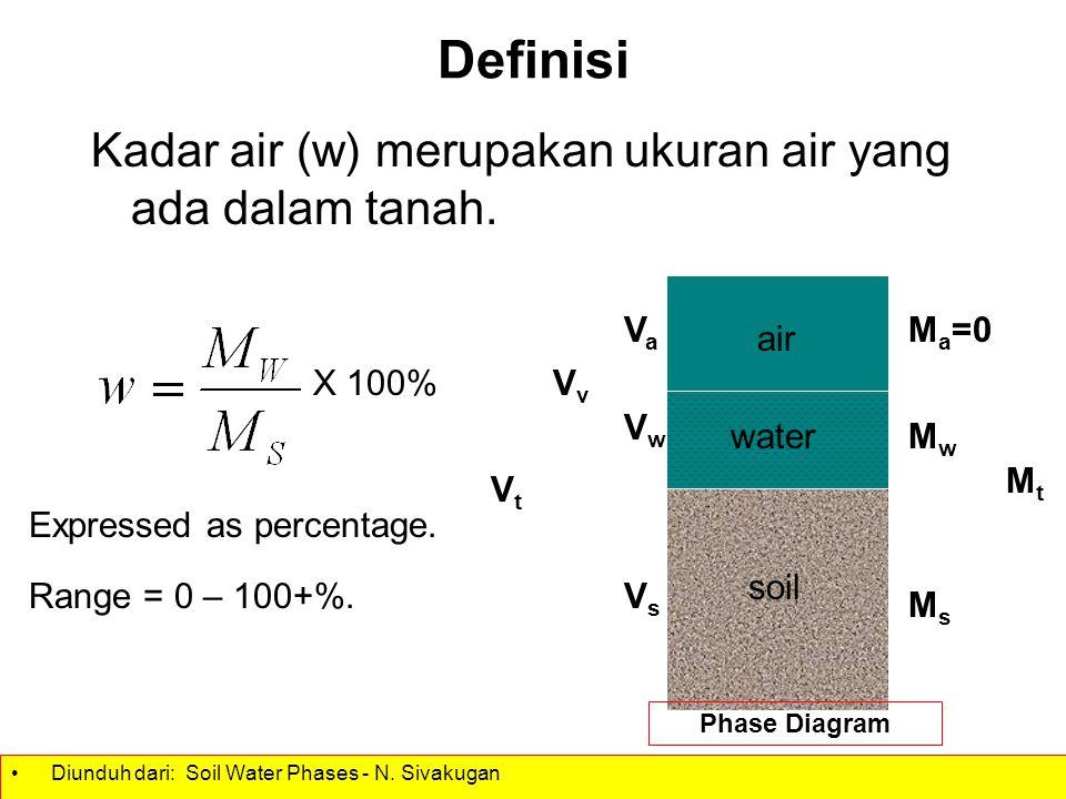 Definisi Kadar air (w) merupakan ukuran air yang ada dalam tanah. soil