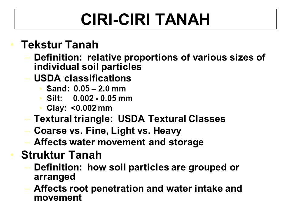 CIRI-CIRI TANAH Tekstur Tanah Struktur Tanah