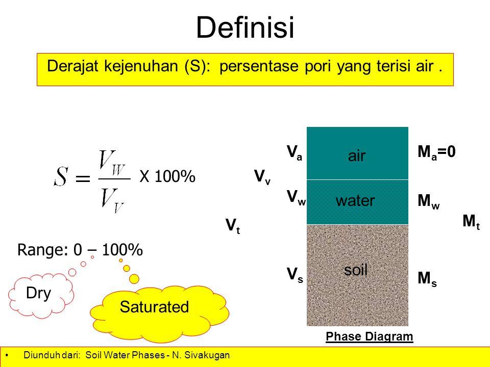 Derajat kejenuhan (S): persentase pori yang terisi air .
