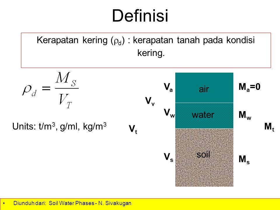 Kerapatan kering (d) : kerapatan tanah pada kondisi kering.