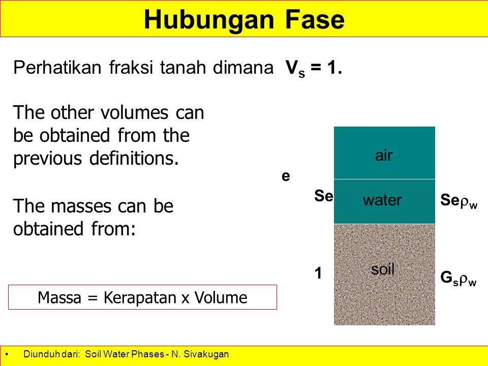 Massa = Kerapatan x Volume